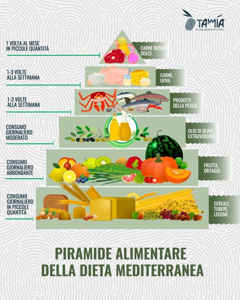 piramide alimentare della dieta mediterranea